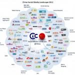 china-social-media-landscape-2011