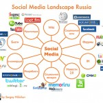 social media landscape russia 2010